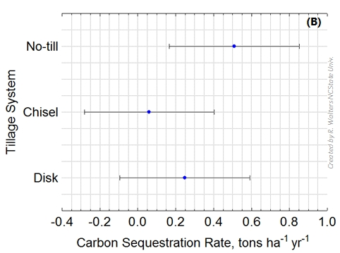 carbon sequestration rates